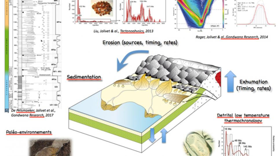 Tectonics and sedimentology