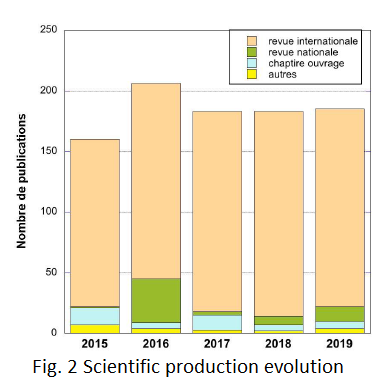 Evolution de la production scientifique
